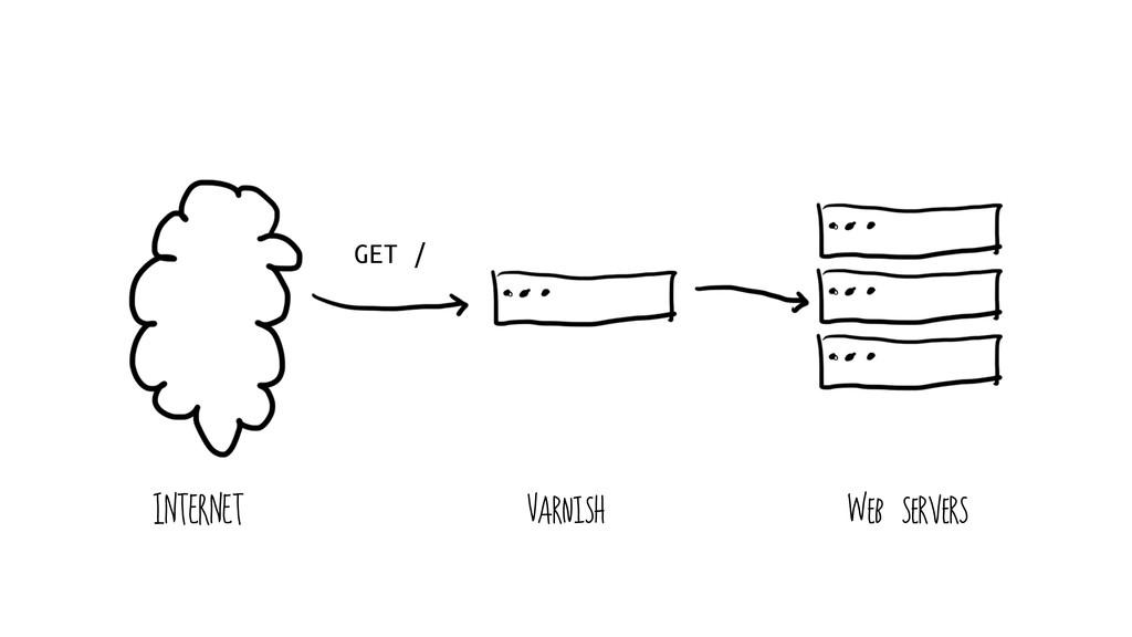 GET / INTERNET Varnish Web servers