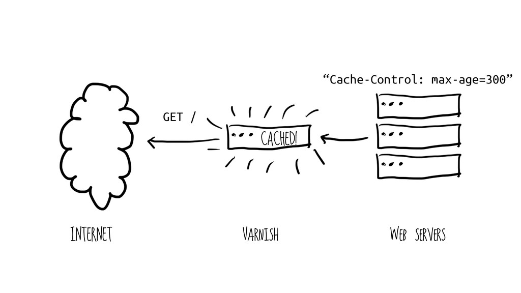 "GET / INTERNET Varnish Web servers CACHED! ""Cac..."