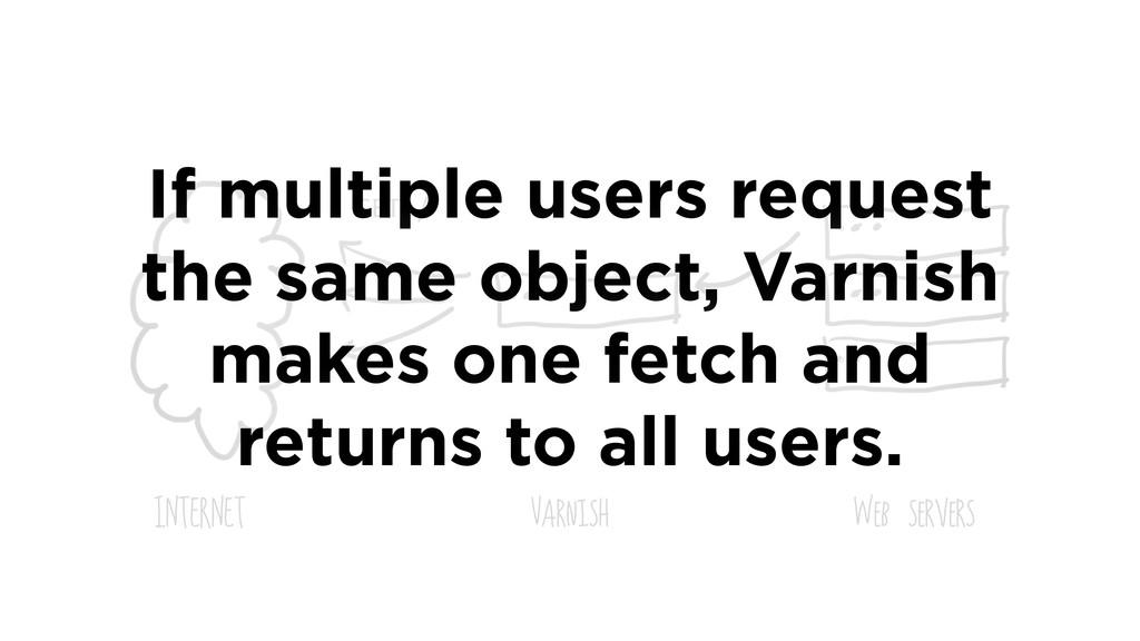 INTERNET Varnish Web servers GET / If multiple ...