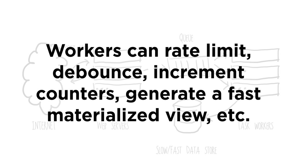 INTERNET Web servers Task workers Slow/Fast Dat...