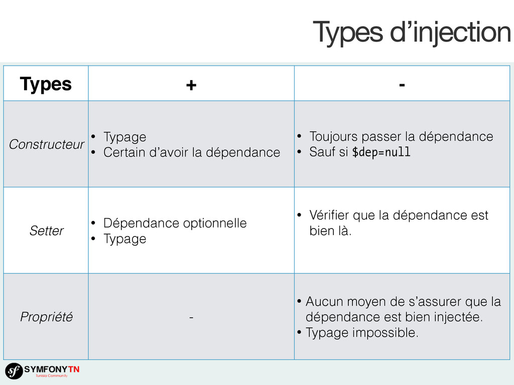 Types d'injection Types + - Constructeur • Typa...