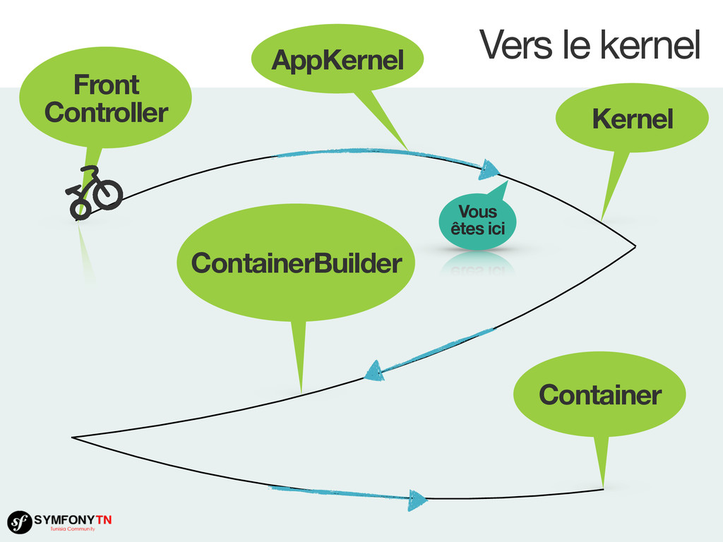 Vers le kernel Front Controller Kernel Containe...