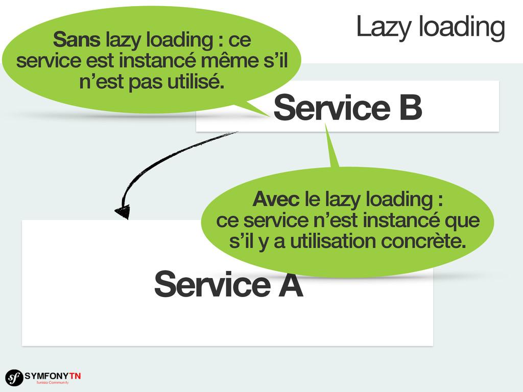 Lazy loading Service A Service B Sans lazy load...