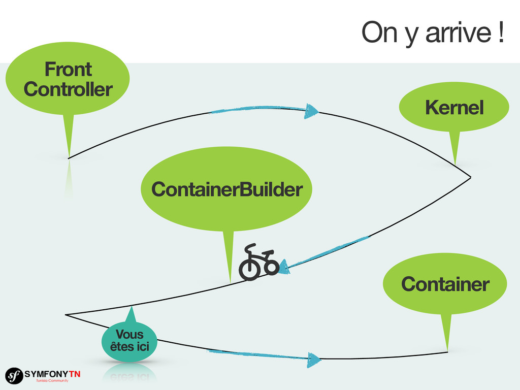 On y arrive ! Front Controller Kernel Container...