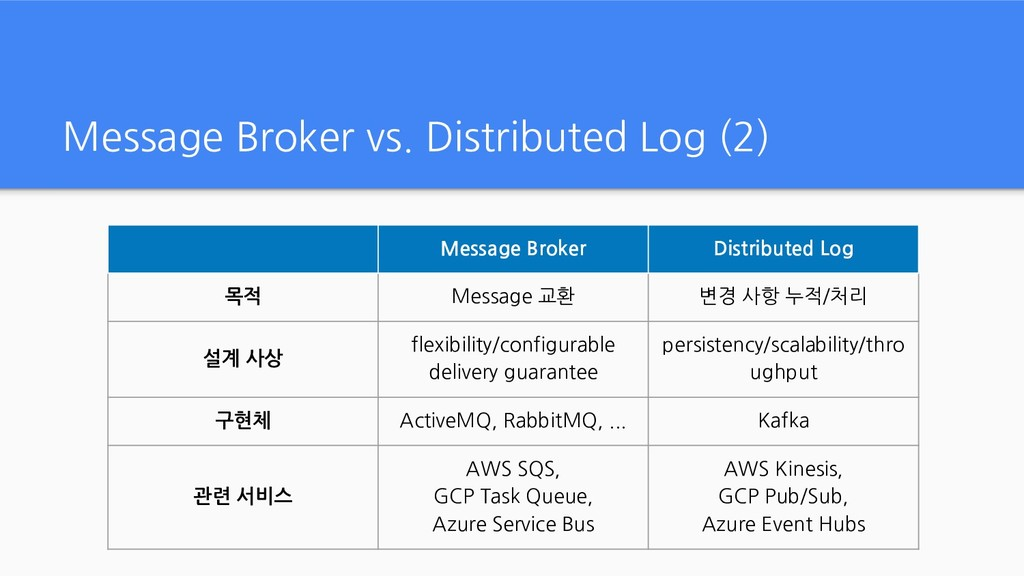 Message Broker vs. Distributed Log (2) Message ...