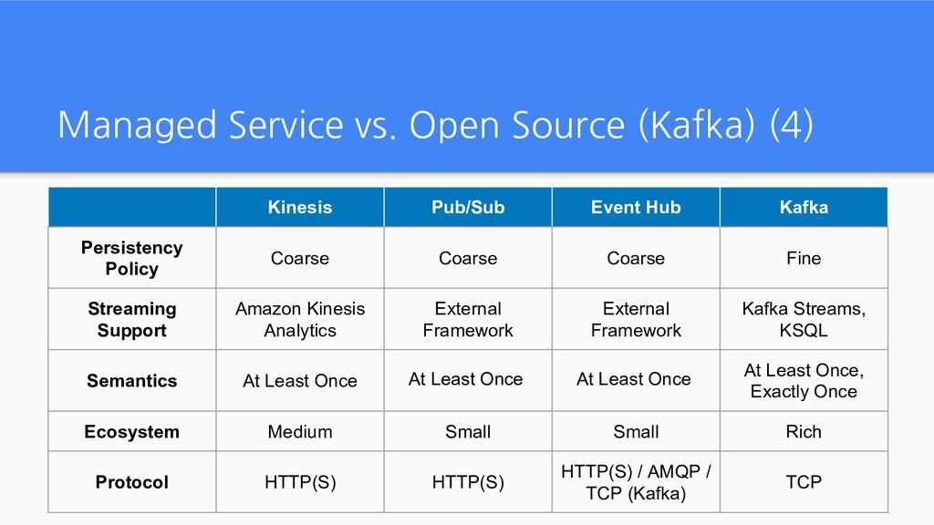 Managed Service vs. Open Source (Kafka) (4) Kin...
