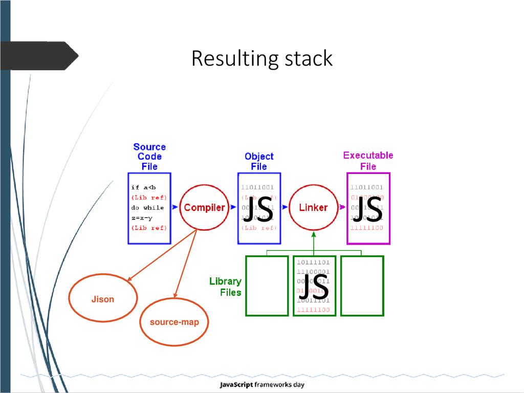 Resulting stack JS JS JS Jison source-map