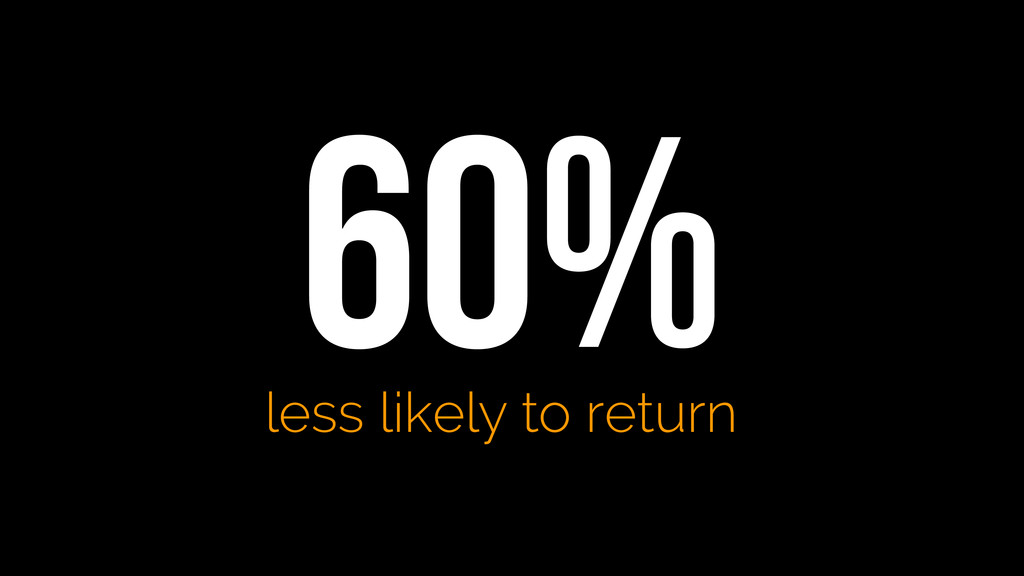 60% less likely to return