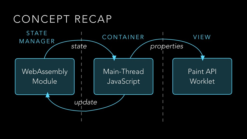 CONCEPT RECAP Main-Thread JavaScript Paint API ...