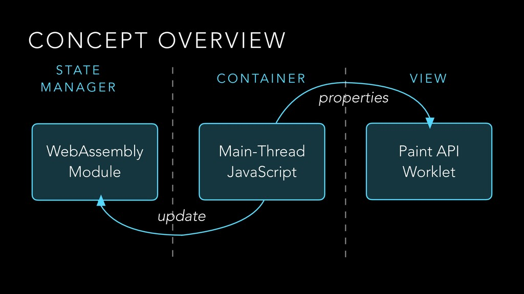 CONCEPT OVERVIEW Main-Thread JavaScript Paint A...