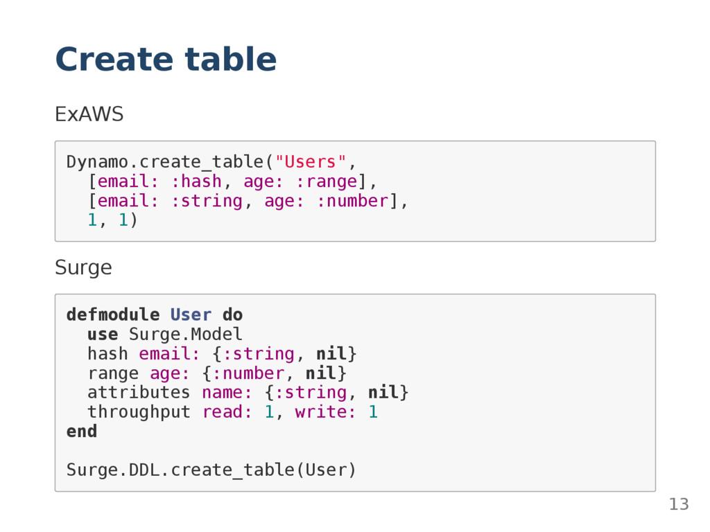 Create table ExAWS D y n a m o . c r e a t e _ ...