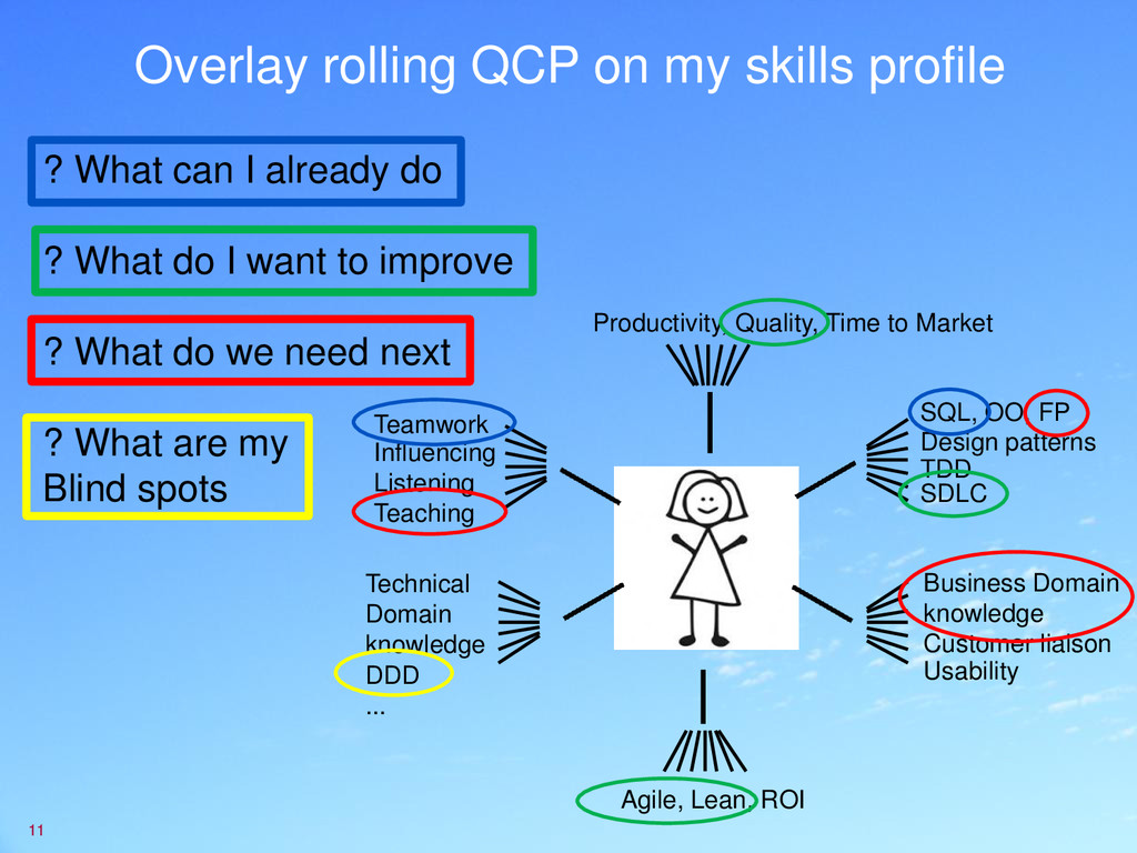 Overlay rolling QCP on my skills profile 11 Des...