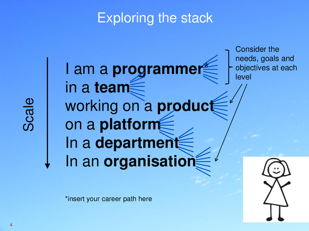 Exploring the stack 4 I am a programmer* in a t...