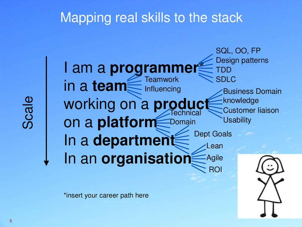 Mapping real skills to the stack 5 I am a progr...
