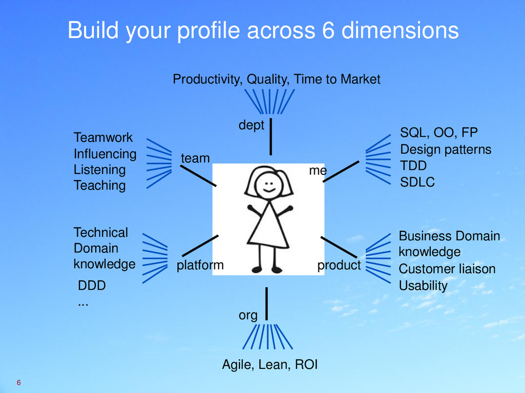 Build your profile across 6 dimensions 6 SQL, O...