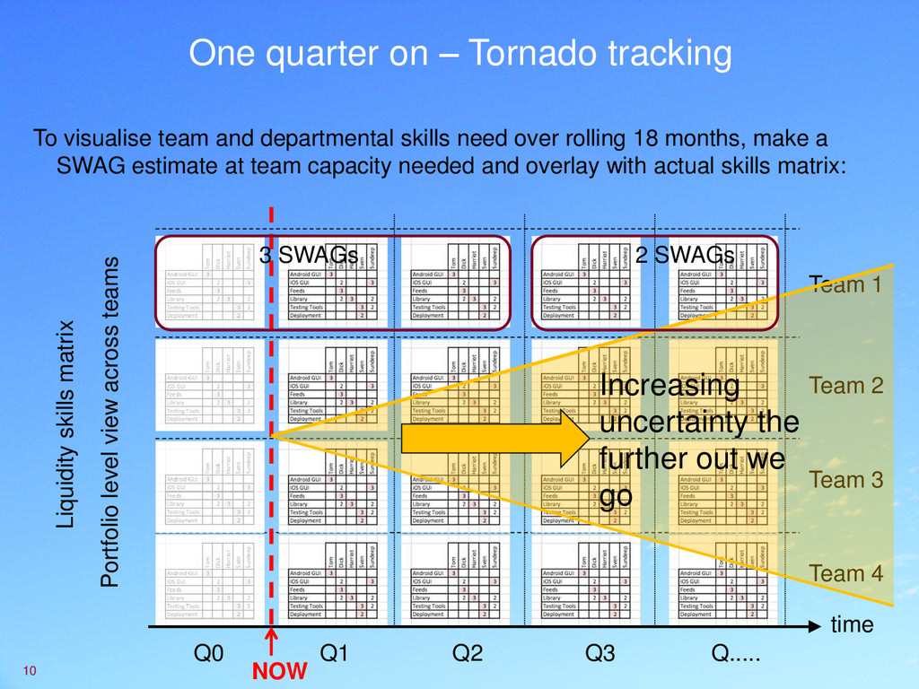 One quarter on – Tornado tracking To visualise ...