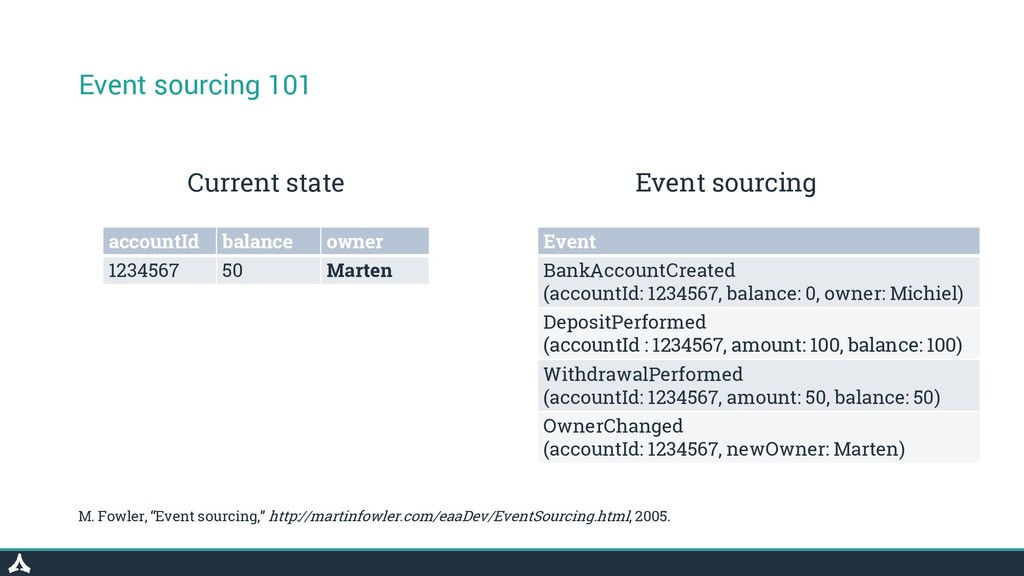 Event sourcing 101 Event BankAccountCreated (ac...