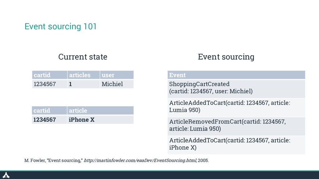 Event sourcing 101 cartid articles user 1234567...