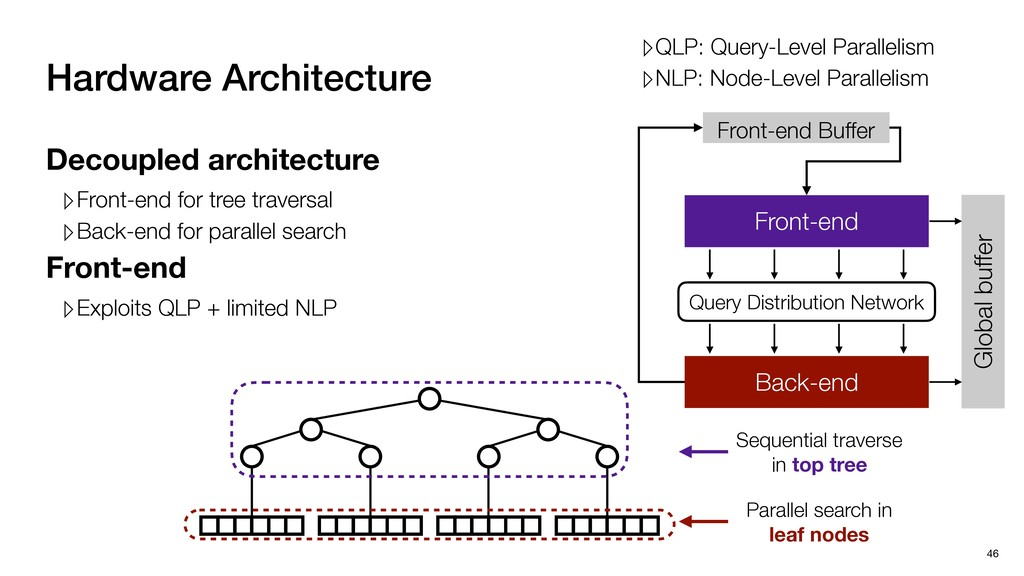 Hardware Architecture 46 Front-end Back-end Que...