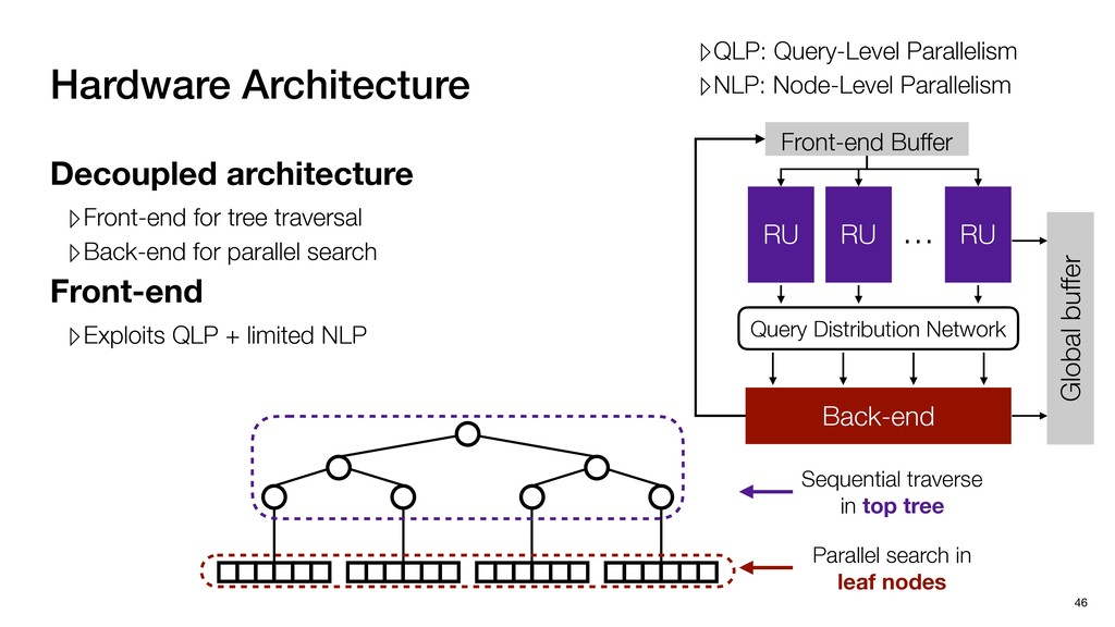 Hardware Architecture 46 Back-end Query Distrib...