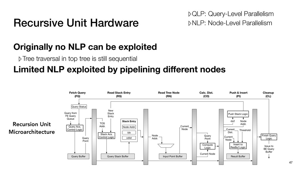 Recursive Unit Hardware Originally no NLP can b...