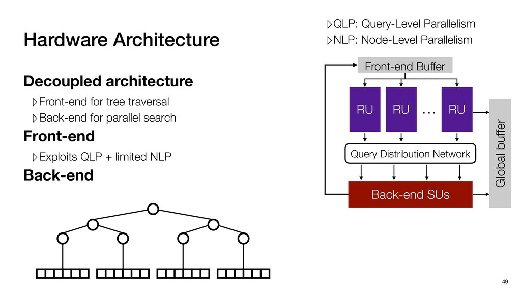 Hardware Architecture 49 RU RU RU Query Distrib...