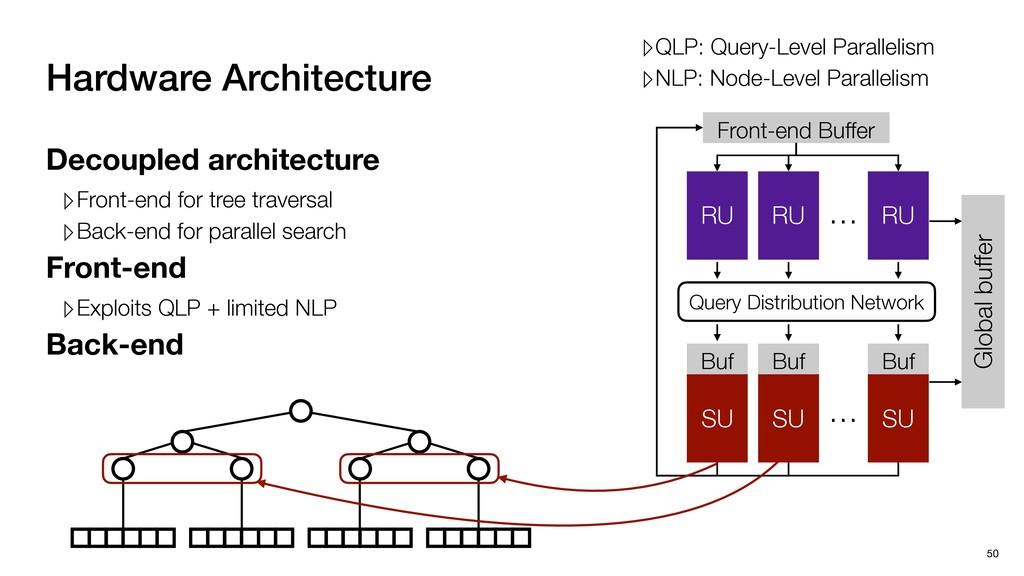 Hardware Architecture 50 RU RU RU SU SU SU Buf ...