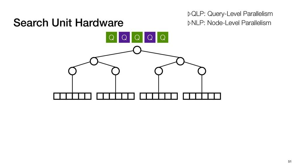 Search Unit Hardware 51 Q Q Q Q Q ▹QLP: Query-L...