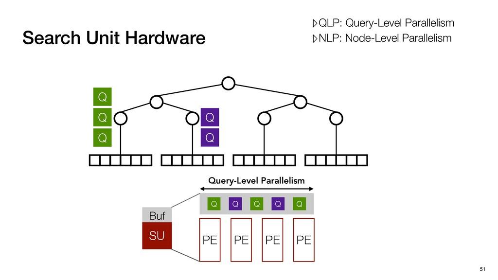 Q Q Q Q Q Search Unit Hardware 51 SU Buf Q Q Q ...