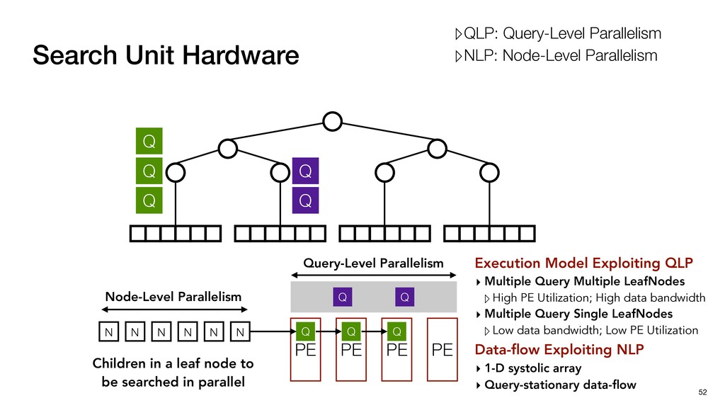 Execution Model Exploiting QLP ▸ Multiple Query...