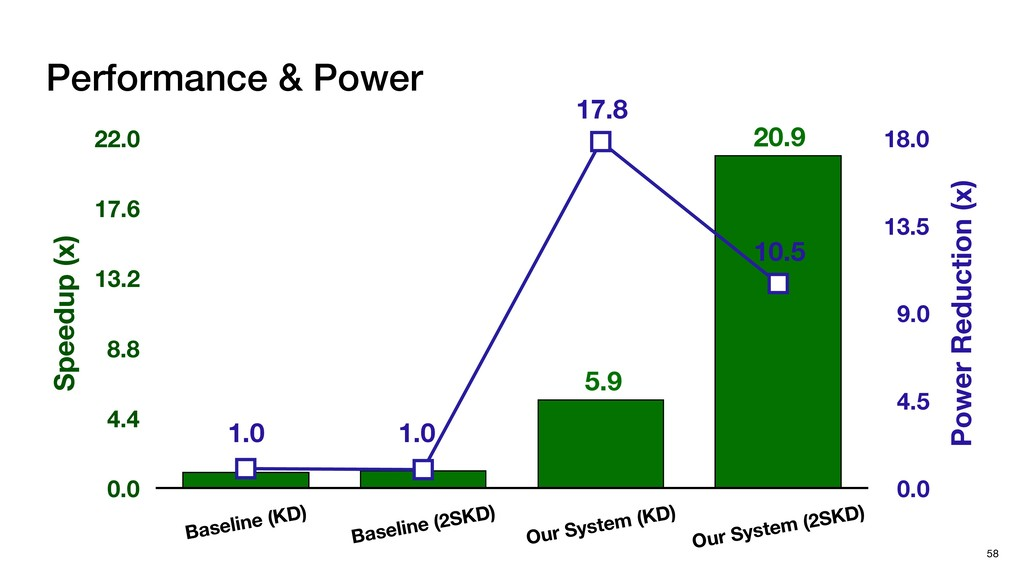 5.9 20.9 Power Reduction (x) 0.0 4.5 9.0 13.5 1...