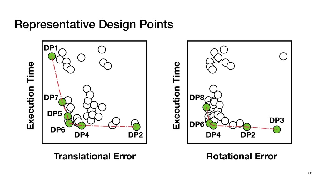 Representative Design Points 63 DP8 DP6 DP4 DP2...