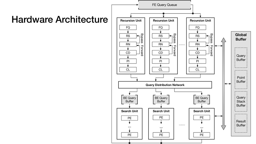 Hardware Architecture 68 Global Buffer Search Un...
