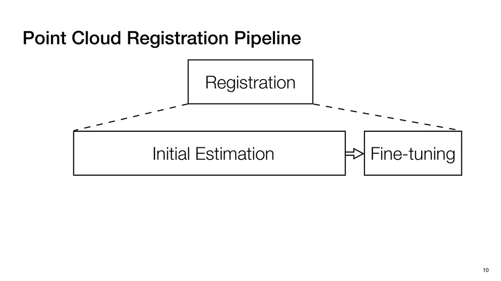 Point Cloud Registration Pipeline 10 Registrati...