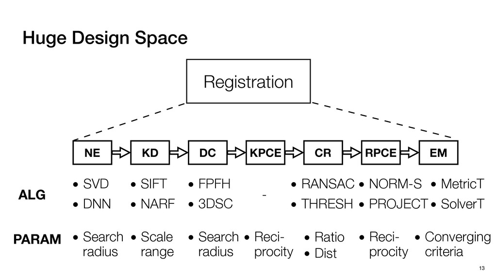 • DNN • SVD • Search radius • SIFT • NARF • Sc...