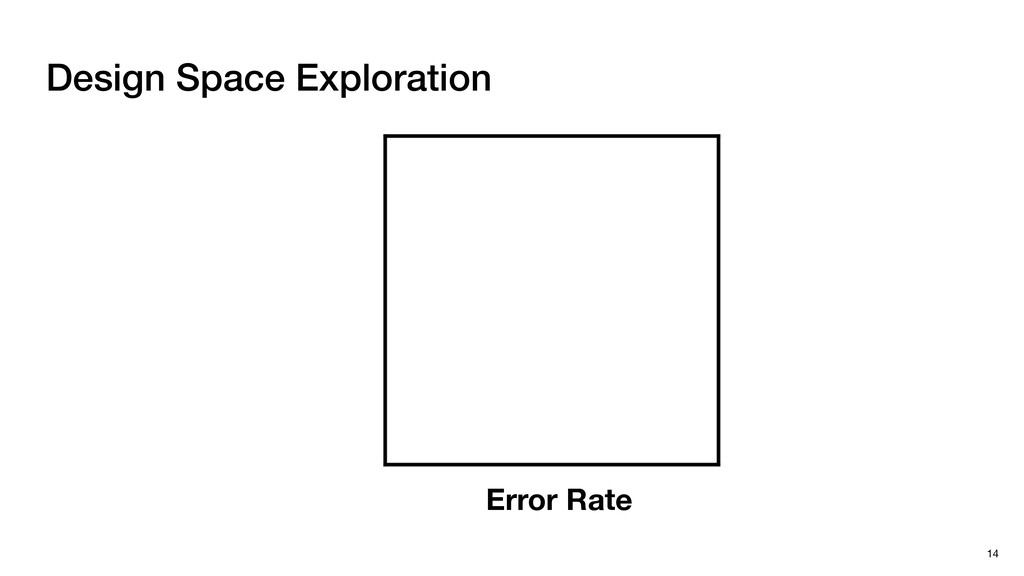 Design Space Exploration 14 Error Rate