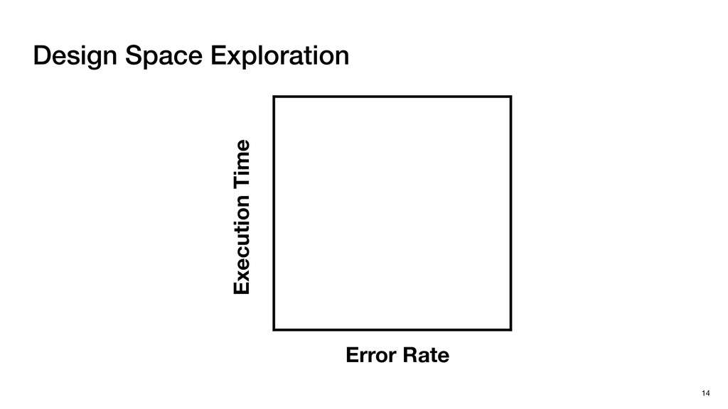 Design Space Exploration 14 Error Rate Executio...