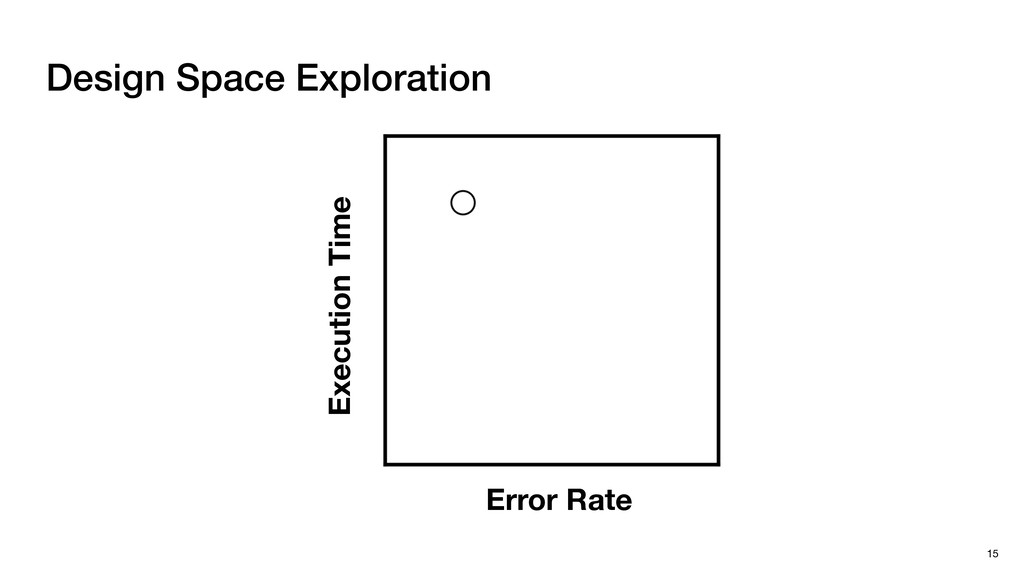 Design Space Exploration 15 Execution Time Erro...