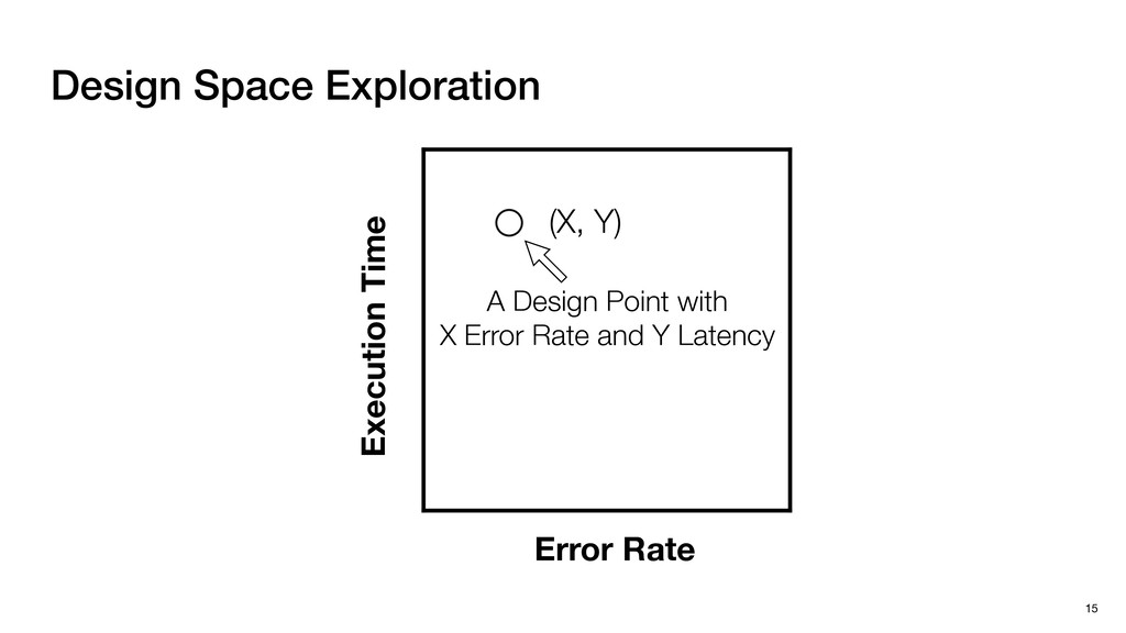 Design Space Exploration 15 Execution Time Erro...