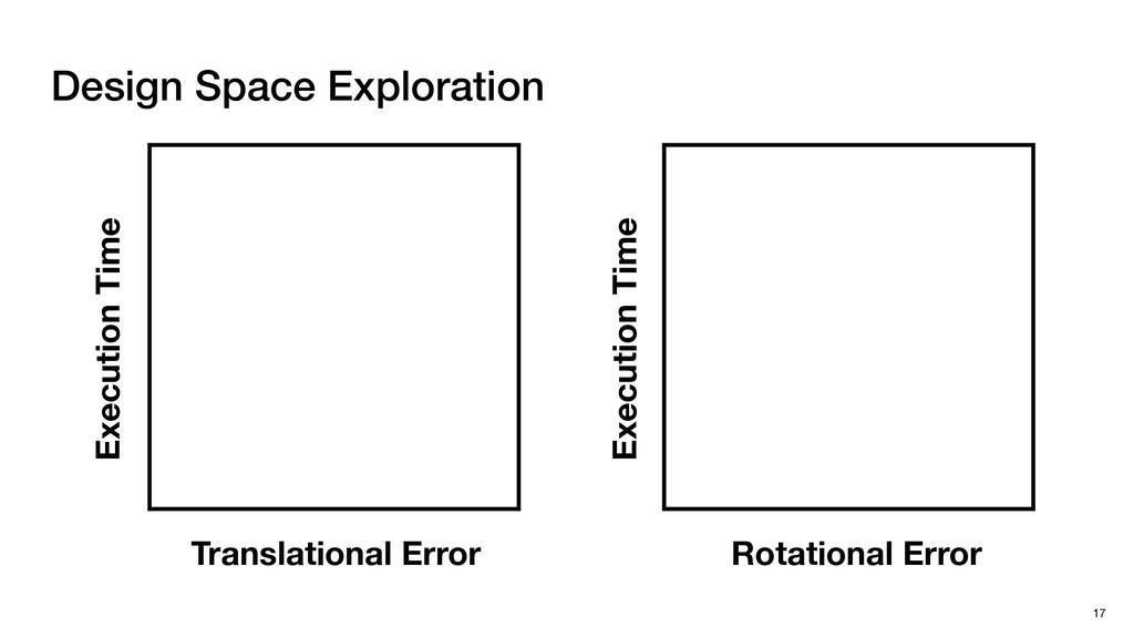 Design Space Exploration 17 Translational Error...