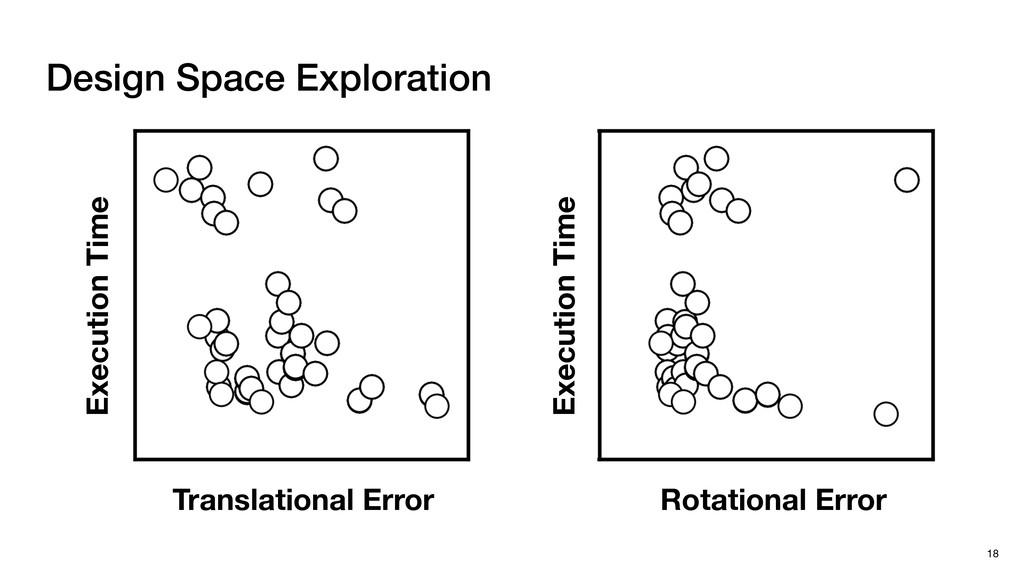 Design Space Exploration 18 Translational Error...