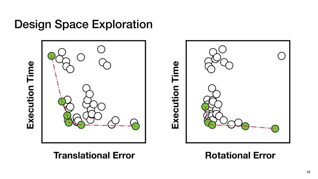 Design Space Exploration 19 Translational Error...