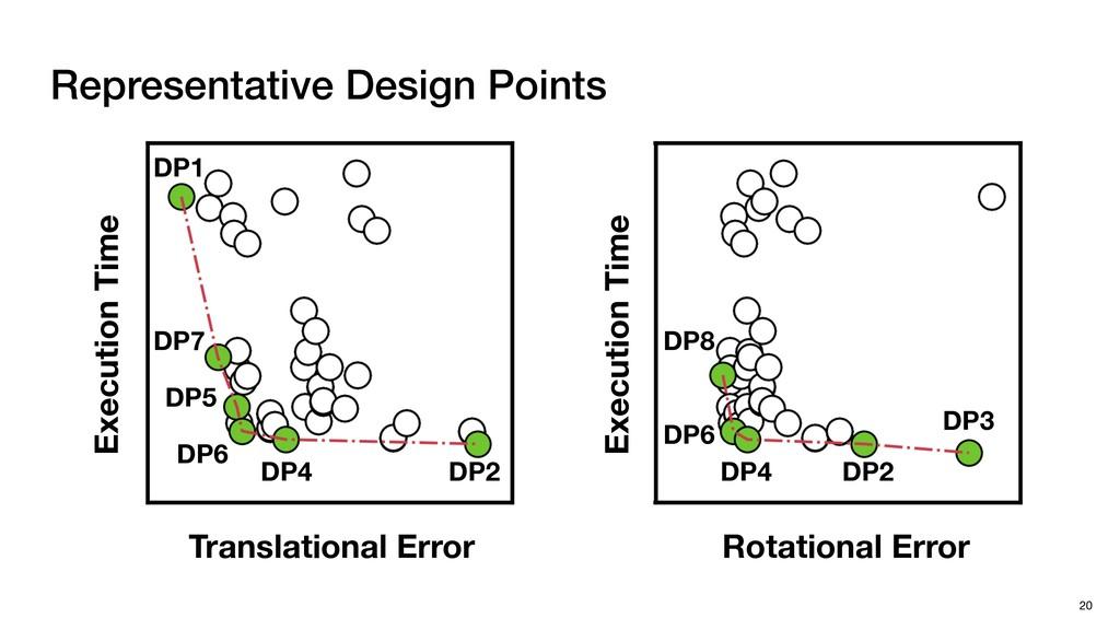 Representative Design Points 20 DP8 DP6 DP4 DP2...