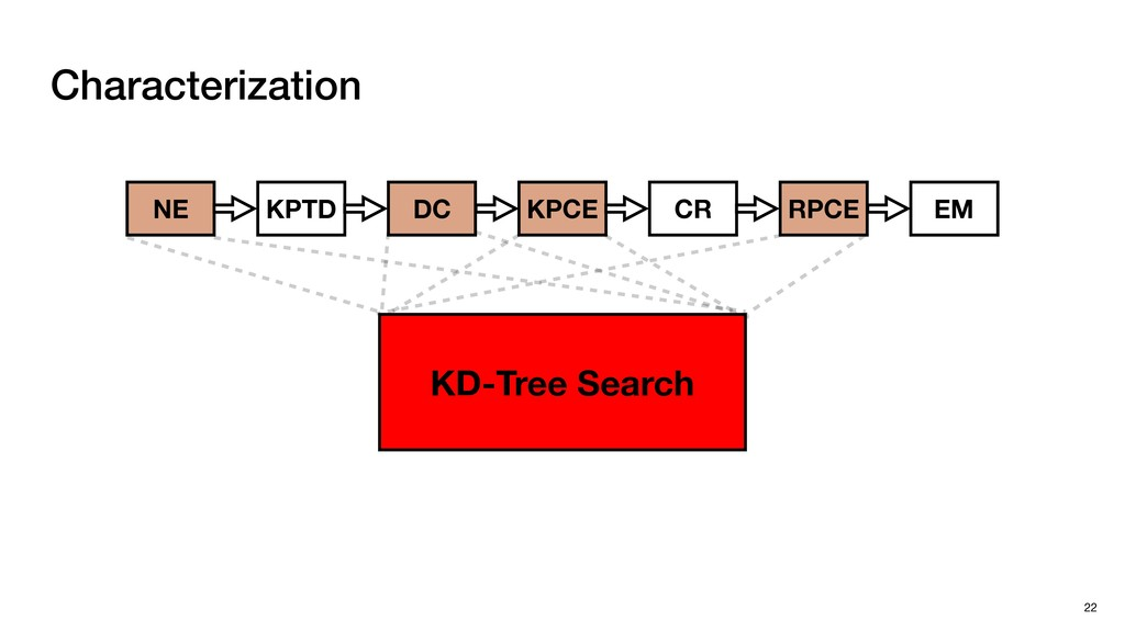 Characterization 22 NE KPTD DC KPCE CR RPCE EM ...