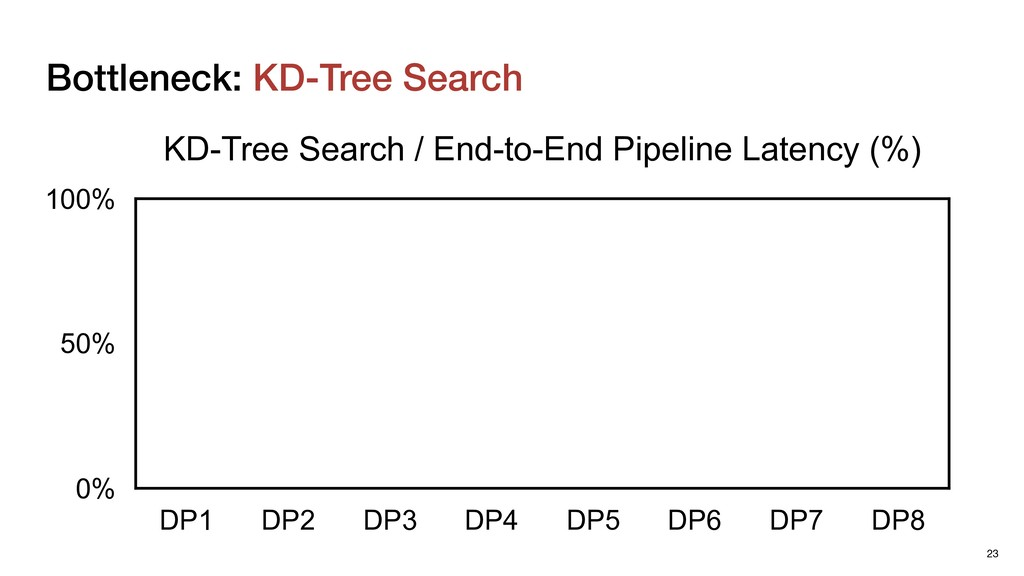 Bottleneck: KD-Tree Search 23 KD-Tree Search / ...