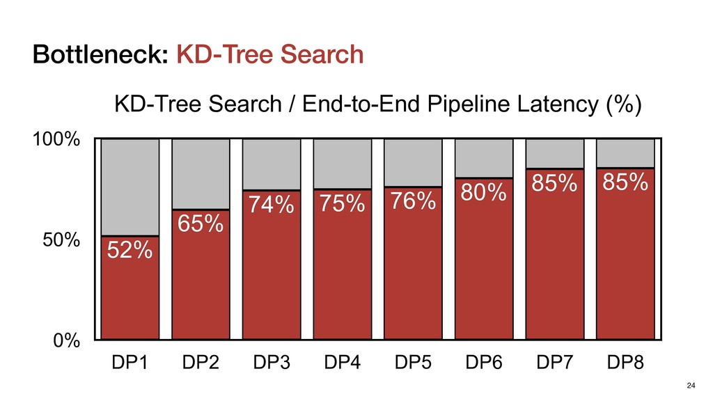 Bottleneck: KD-Tree Search 24 KD-Tree Search / ...