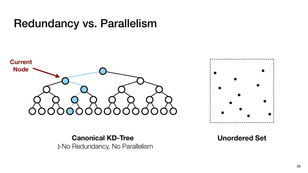 Redundancy vs. Parallelism 28 Unordered Set Can...