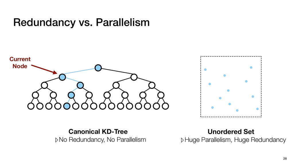 Redundancy vs. Parallelism 28 Unordered Set ▹Hu...