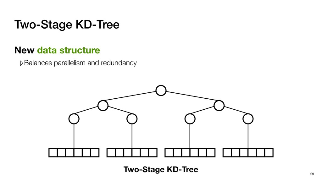 Two-Stage KD-Tree New data structure ▹Balances ...