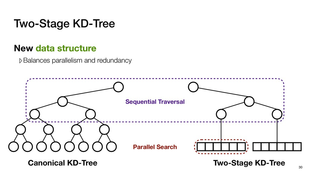 Parallel Search Two-Stage KD-Tree New data stru...